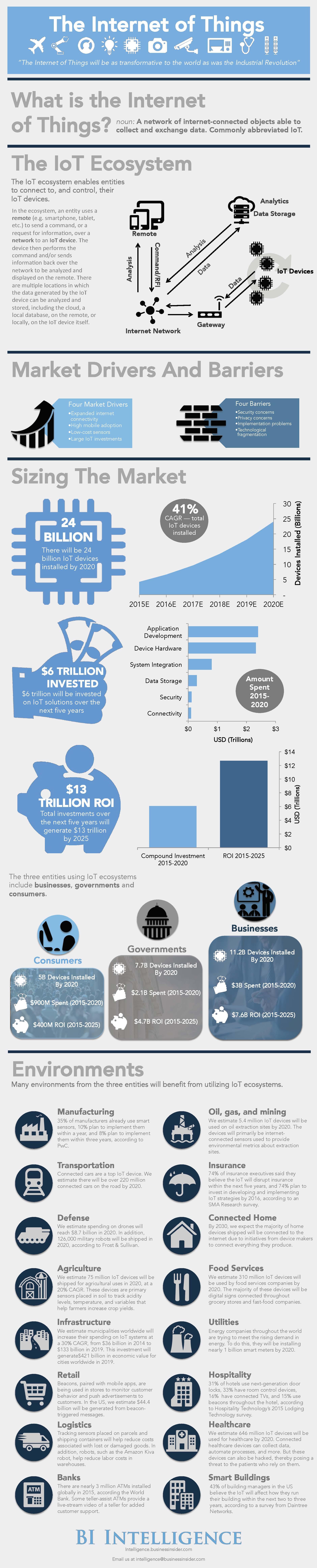 IoT Infographic - Evans on Marketing