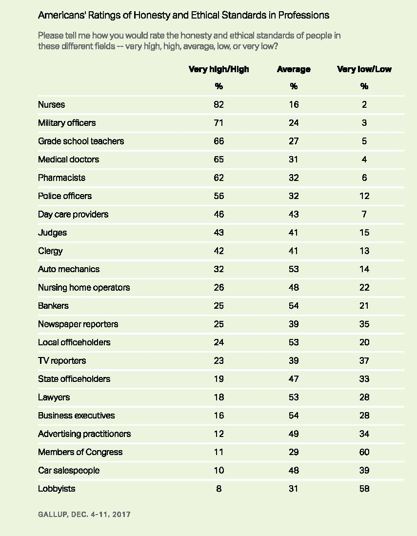 Professions Perceived as Most Ethical - and Most Unethical