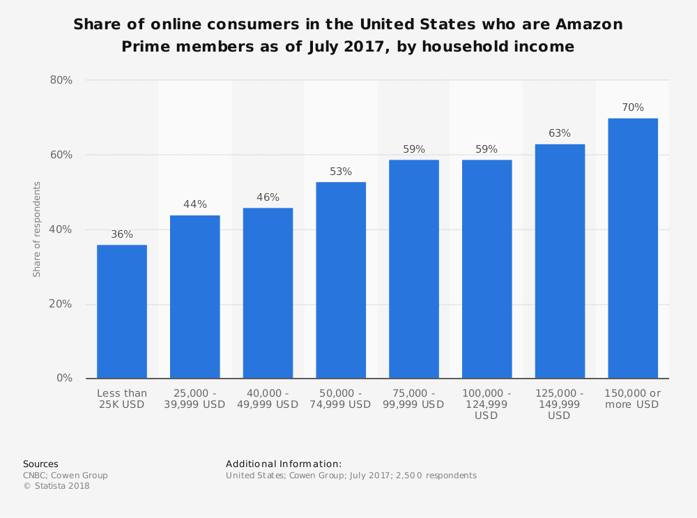 Amazon Prime Membership by Household Income