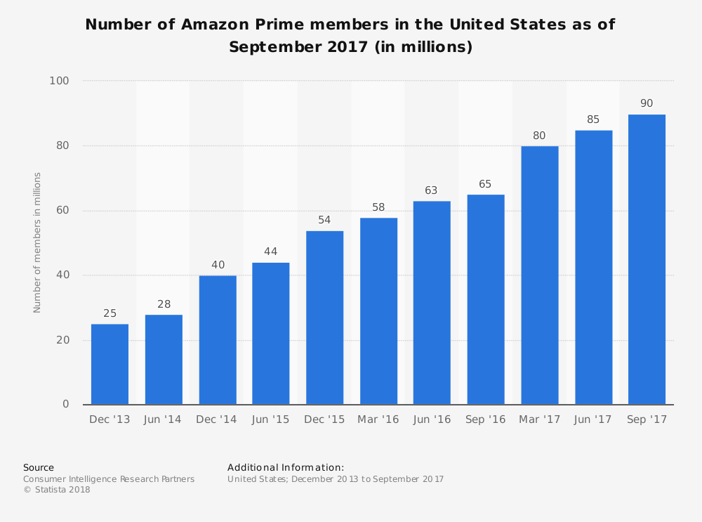 Amazon Prime Members as September 2017