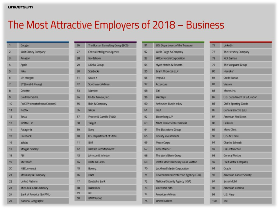 Universum 2018 Most Attractive Employers